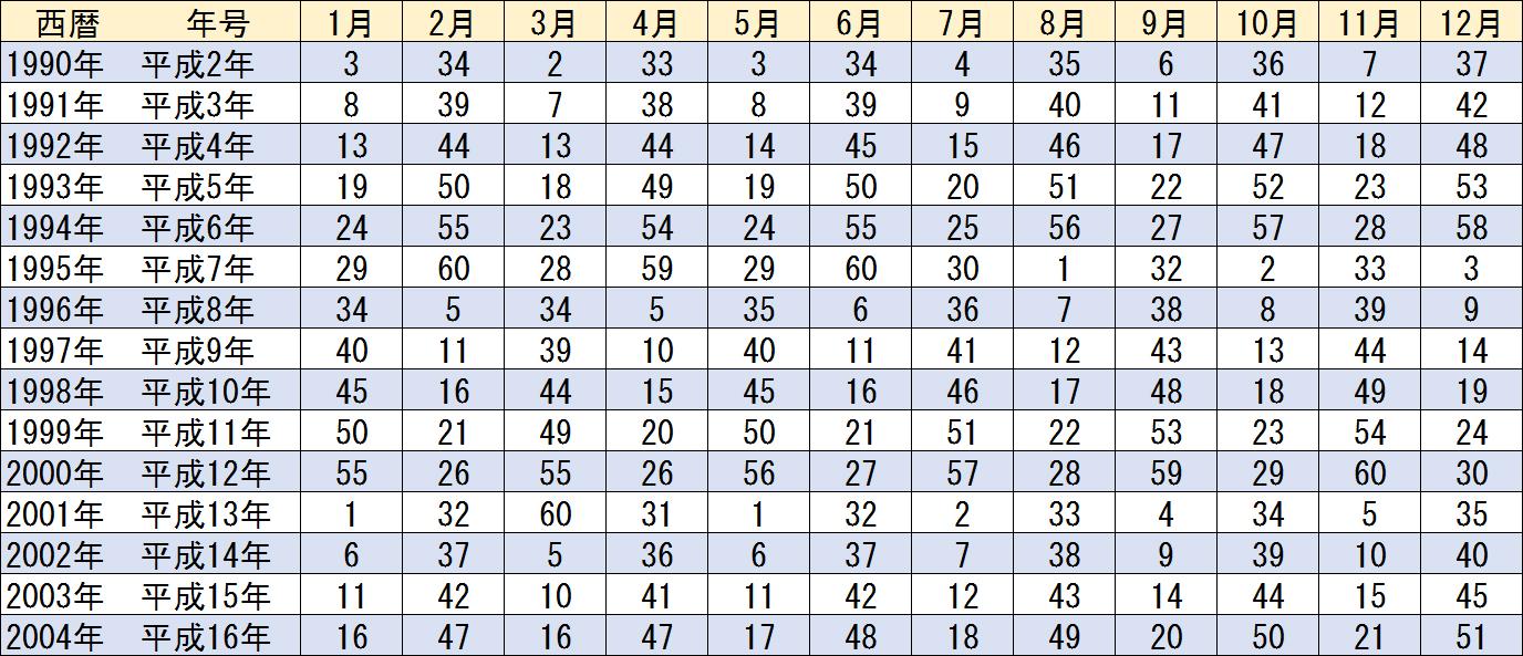 運命数早見表1990年~2004年